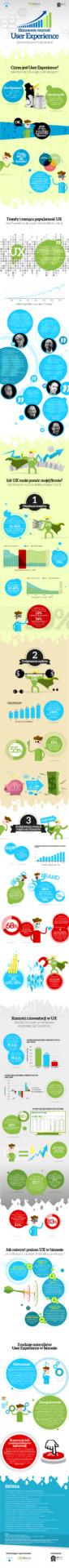 Biznesowa-Wartosc-User-Experience-Infografika